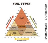 soil types vector illustration. ... | Shutterstock .eps vector #1707884005