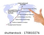 successful way to international ... | Shutterstock . vector #170810276