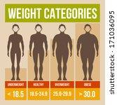 body mass index retro poster. | Shutterstock .eps vector #171036095