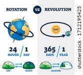 rotation vs revolution vector... | Shutterstock .eps vector #1712195425