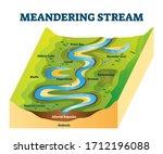 meandering stream vector... | Shutterstock .eps vector #1712196088