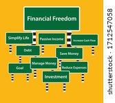 financial freedom concept.... | Shutterstock .eps vector #1712547058