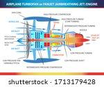 turbofan aircraft engine ... | Shutterstock .eps vector #1713179428