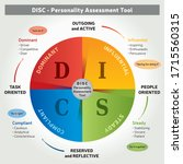 Disc  Personality Assessment...
