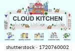 vector banner of cloud kitchen... | Shutterstock .eps vector #1720760002