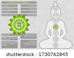 Chakras Symbols With...