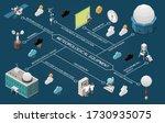 weather forecast isometric... | Shutterstock .eps vector #1730935075