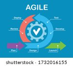 agile lifecycle. process... | Shutterstock .eps vector #1732016155