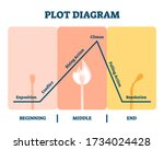 plot diagram vector... | Shutterstock .eps vector #1734024428