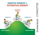 kinetic and potential energy... | Shutterstock .eps vector #1745427755