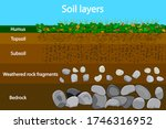 soil layers. diagram showing... | Shutterstock .eps vector #1746316952
