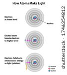 how atoms make light  showing... | Shutterstock .eps vector #1746354812