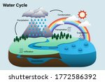 diagram of water cycle ... | Shutterstock .eps vector #1772586392