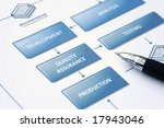 Business planning - Flowchart with actions and graphics - stock photo