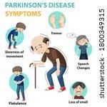 parkinson disease symptoms... | Shutterstock .eps vector #1800349315