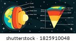 the structure of planet earth | Shutterstock .eps vector #1825910048