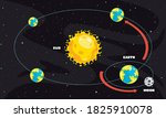 movement of the earth and sun | Shutterstock .eps vector #1825910078