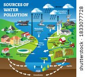 sources of water pollution as... | Shutterstock .eps vector #1833077728