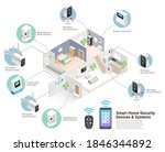 smart home devices   systems... | Shutterstock .eps vector #1846344892