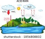 diagram showing acid rain...   Shutterstock .eps vector #1856808832