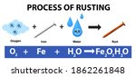 process of rusting chemical... | Shutterstock .eps vector #1862261848