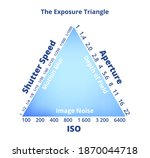 the exposure triangle isolated... | Shutterstock .eps vector #1870044718