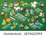 isometric fairy tale story... | Shutterstock .eps vector #1874622595