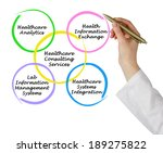healthcare consulting services  | Shutterstock . vector #189275822