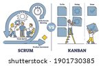 scrum vs kanban software...   Shutterstock .eps vector #1901730385