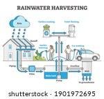 rainwater harvesting as water...   Shutterstock .eps vector #1901972695
