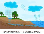 Science Of Water Cycle In...