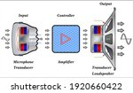 transducers are used in... | Shutterstock .eps vector #1920660422