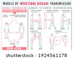 infectious disease transmission ...   Shutterstock . vector #1924561178