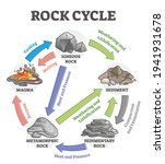rock cycle transformation and... | Shutterstock .eps vector #1941931678