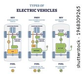 types of electric vehicles with ...   Shutterstock .eps vector #1968309265