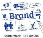 branding concept  keywords with ... | Shutterstock .eps vector #197106008