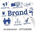 branding concept  keywords with ... | Shutterstock .eps vector #197106008