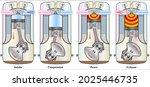 heat engines   how engines work ...   Shutterstock .eps vector #2025446735