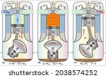 the first law of  thermodynamics | Shutterstock .eps vector #2038574252