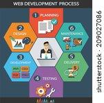 web development process.   Shutterstock .eps vector #209027086