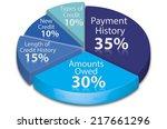 calculate credit score pie chart   Shutterstock . vector #217661296