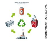 Life Cycle Of Metal Can...
