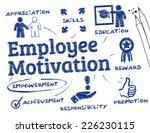 employee motivation   chart...   Shutterstock .eps vector #226230115
