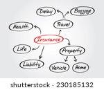 hand drawn insurance mind map ... | Shutterstock .eps vector #230185132
