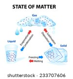State Of Matter. When A State...
