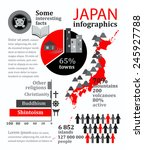 facts and statistics about japan | Shutterstock .eps vector #245927788