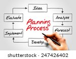 planning process flow chart ... | Shutterstock . vector #247426402