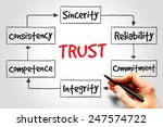 trust process  business concept | Shutterstock . vector #247574722