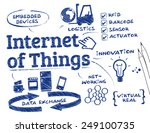 internet of things. chart with... | Shutterstock .eps vector #249100735
