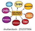 performance management mind map ... | Shutterstock .eps vector #251557006